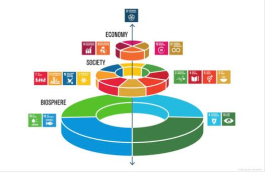 Hållbarhetspyramiden
